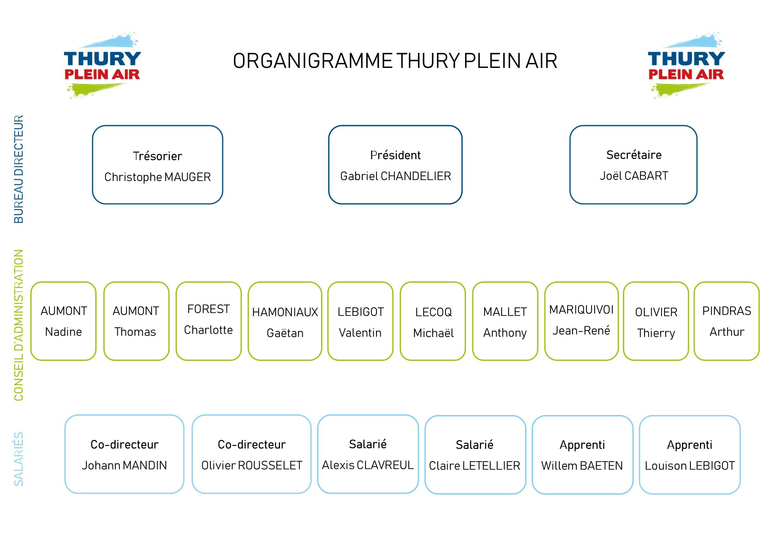 organigramme association thury plein air